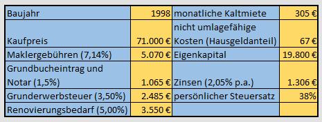 Immobilienrendite richtig berechnen